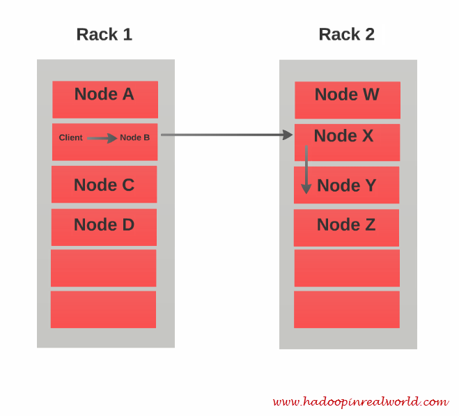 Hdfs Block Placement Policy Hadoop In Real World