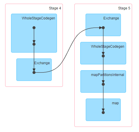 Improving Performance In Spark Using Partitions – Hadoop In